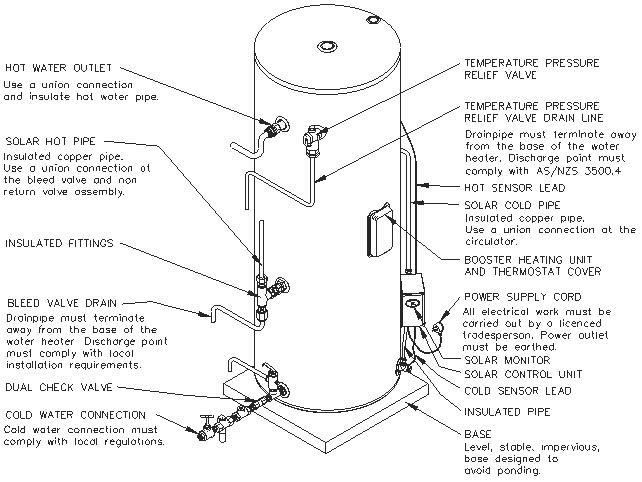 Solahart Split Solar Hot Water System