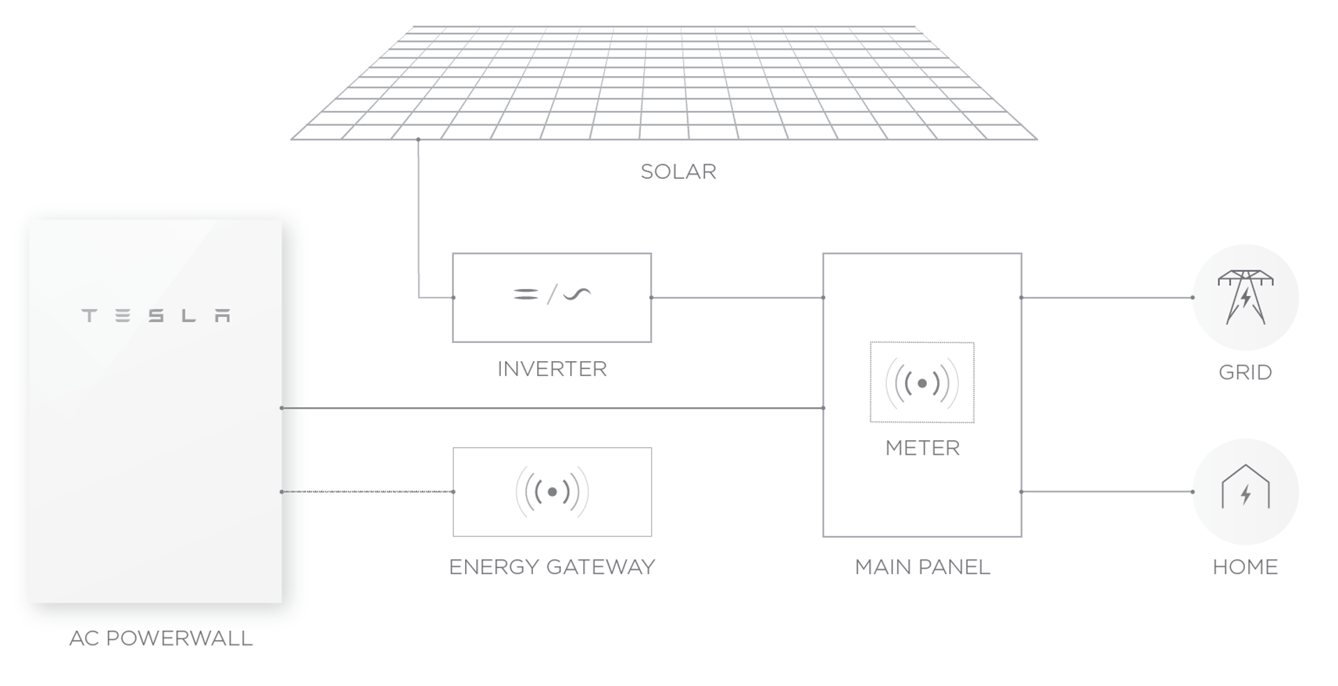 solar panel wiring diagram with Tesla Powerwall 2 on Solar further Document in addition File Solar Cooker Design Maria Telkes moreover Wire Diagrams Easy Simple Detail Baja Franklin Electric Control Box Wiring Diagram Free  hp wiring together with Blueprints Wiring Diagrams.