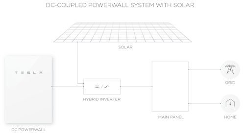 Powerwall 2 AC Typical Layout